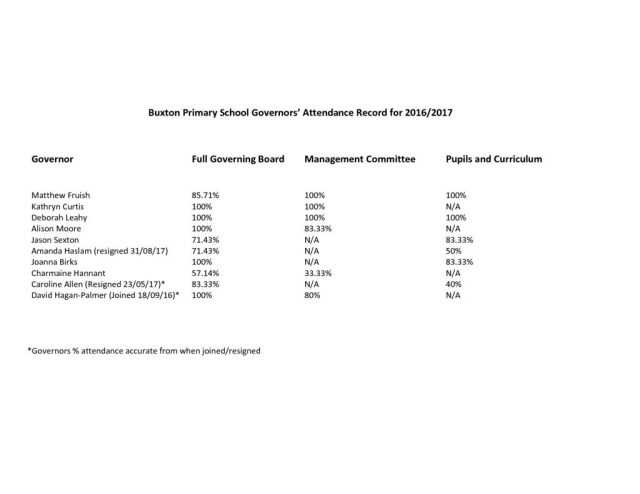 thumbnail of Buxton Primary School Governors' Attendance Record for 2016:2017